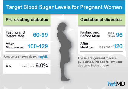 normal-blood-sugar-levels-chart-pregnant-women