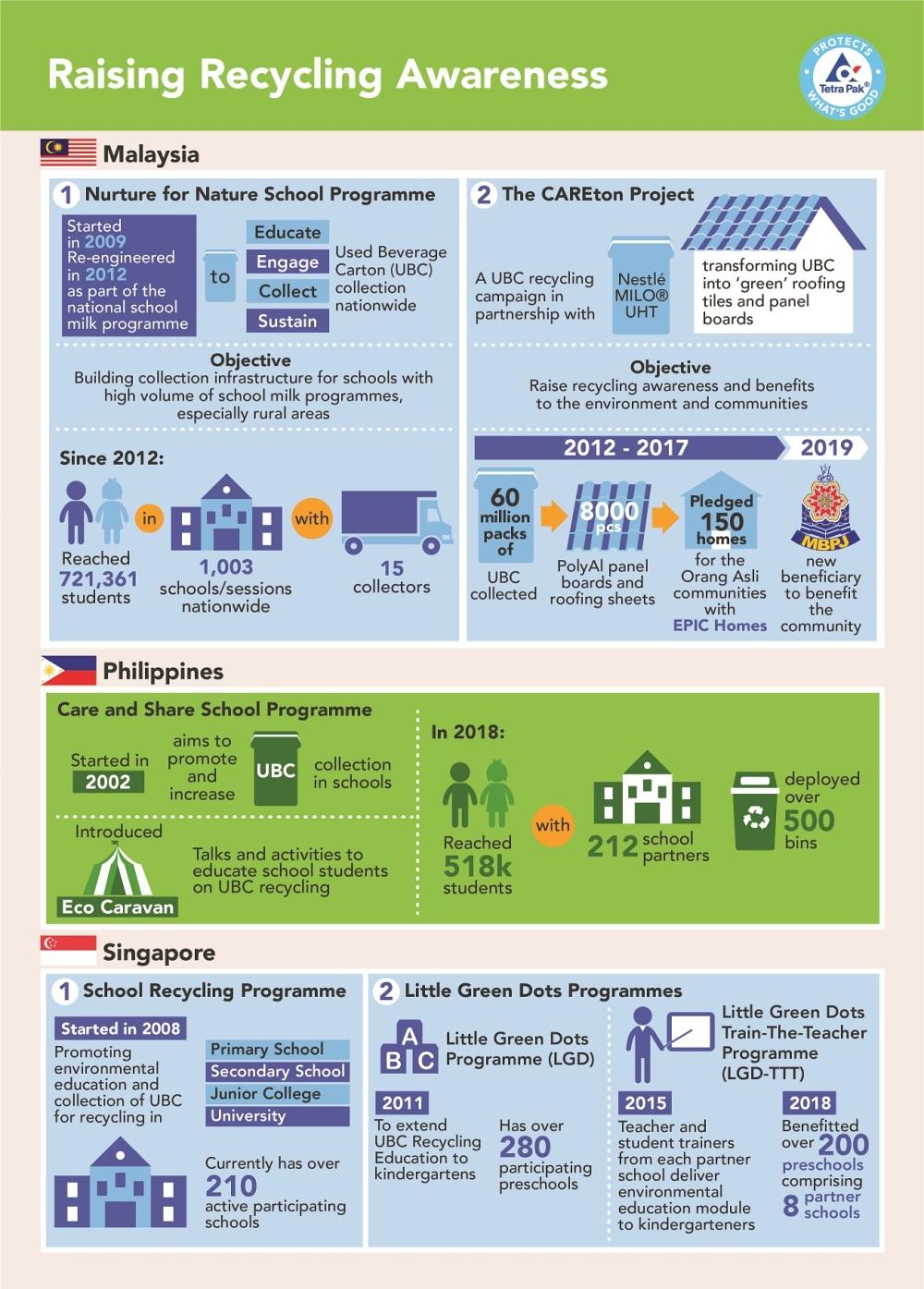 Tetra Pak Malaysia Singapore Philippines_Recycling Awareness (1)